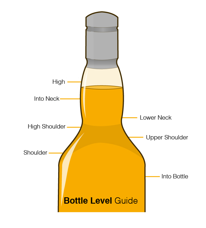 Bottle Guideline For Whisky Filling Level